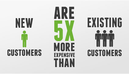 New customers are 5 x more expensive than existing customers